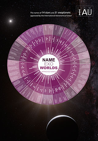 Infographic for the IAU NameExoWorlds